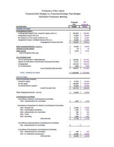 SPT_budget